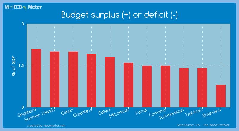 Budget surplus (+) or deficit (-) of Micronesia