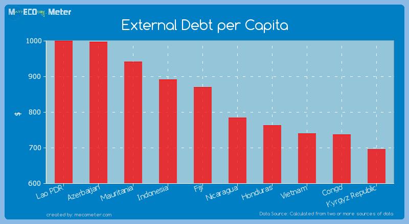External Debt per Capita of Micronesia