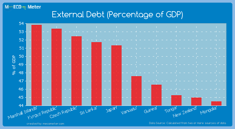 External Debt (Percentage of GDP) of Micronesia
