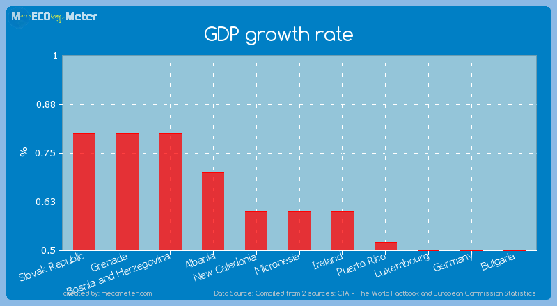 GDP growth rate of Micronesia