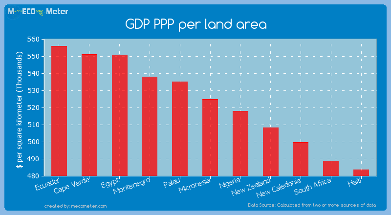 GDP PPP per land area of Micronesia