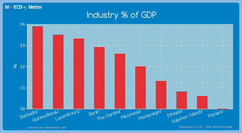 Industry % of GDP of Micronesia