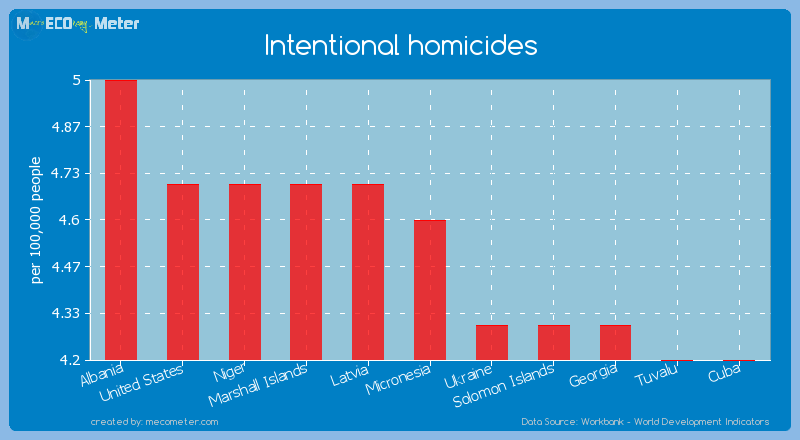 Intentional homicides of Micronesia