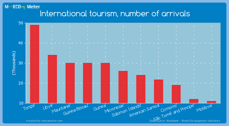 International tourism, number of arrivals of Micronesia