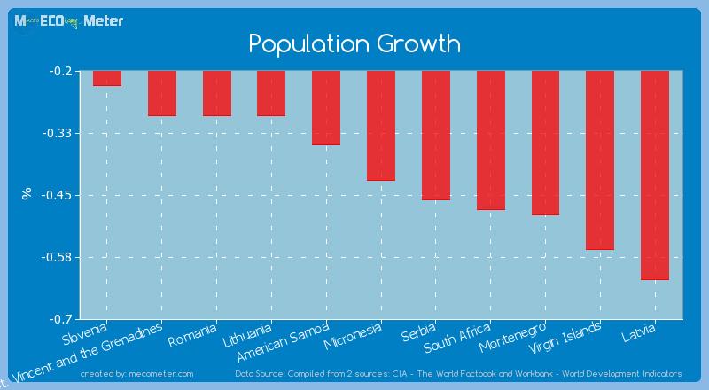 Population Growth of Micronesia