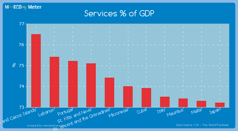 Services % of GDP of Micronesia