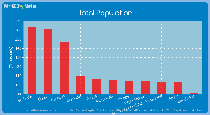 Total Population of Micronesia