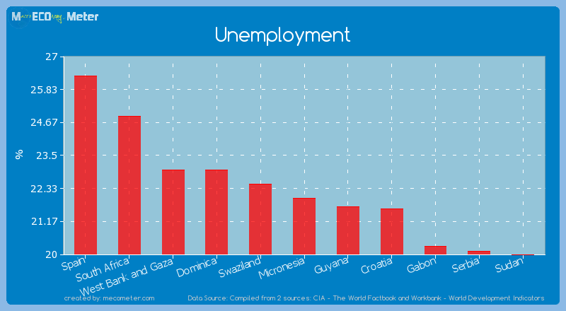 Unemployment of Micronesia