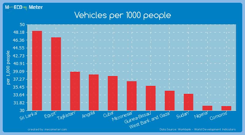 Vehicles per 1000 people of Micronesia