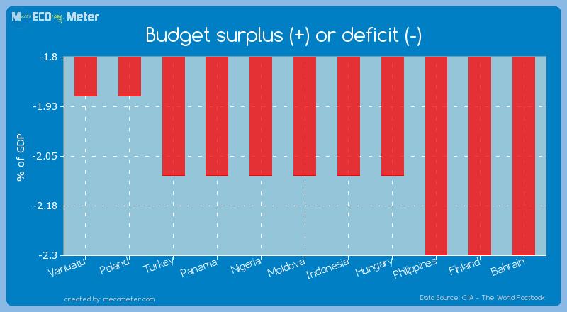 Budget surplus (+) or deficit (-) of Moldova