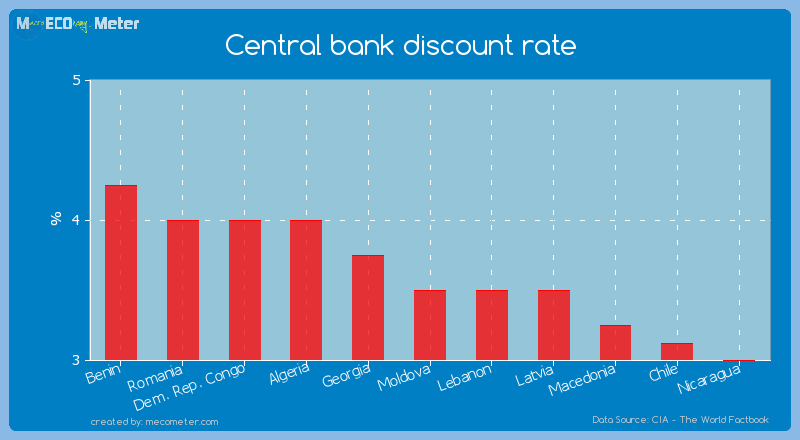 Central bank discount rate of Moldova