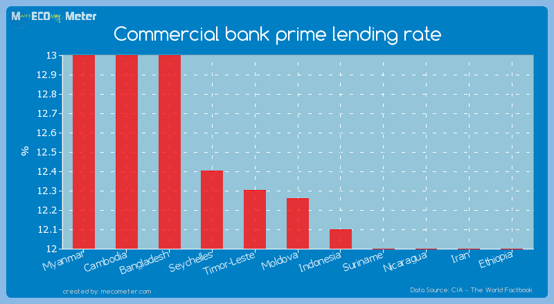 Commercial bank prime lending rate of Moldova