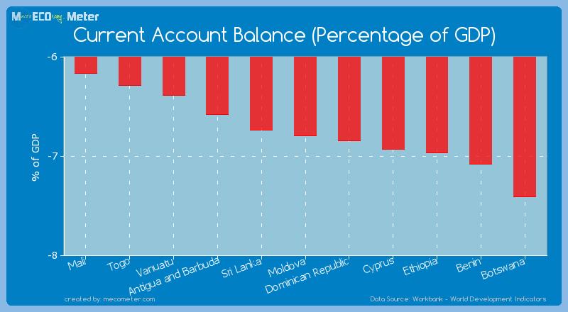 Current Account Balance (Percentage of GDP) of Moldova