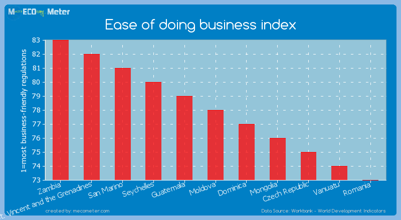 Ease of doing business index of Moldova