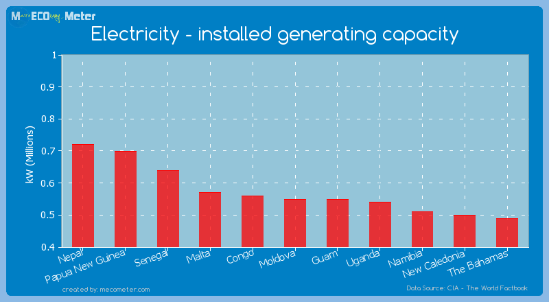 Electricity - installed generating capacity of Moldova