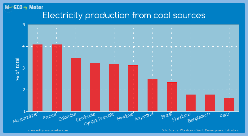 Electricity production from coal sources of Moldova