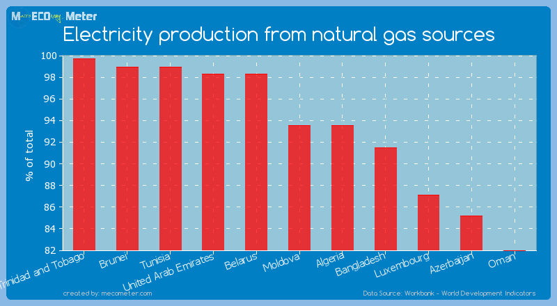Electricity production from natural gas sources of Moldova