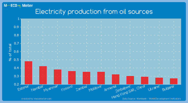 Electricity production from oil sources of Moldova