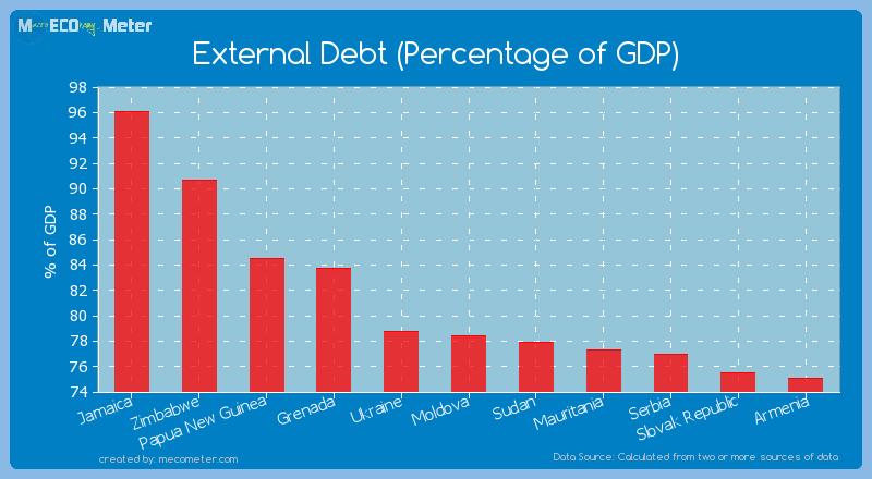 External Debt (Percentage of GDP) of Moldova