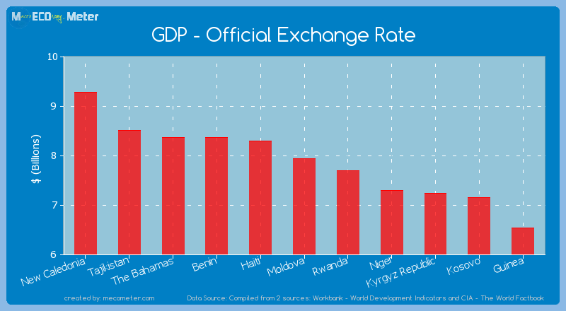 GDP - Official Exchange Rate of Moldova