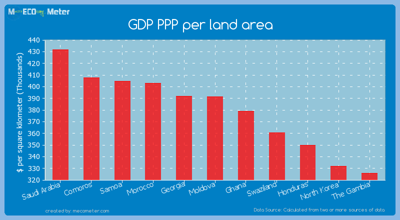 GDP PPP per land area of Moldova