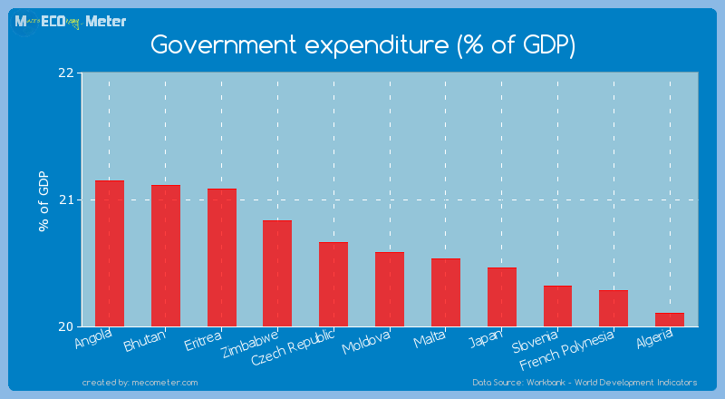 Government expenditure (% of GDP) of Moldova
