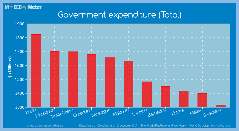 Government expenditure (Total) of Moldova