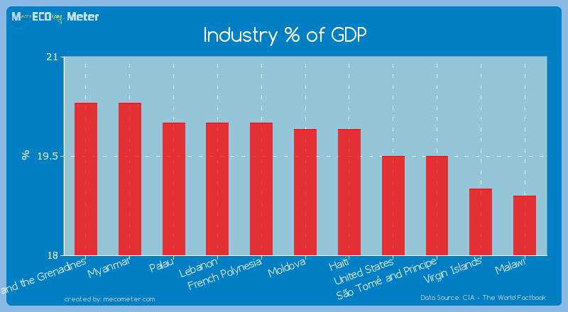 Industry % of GDP of Moldova