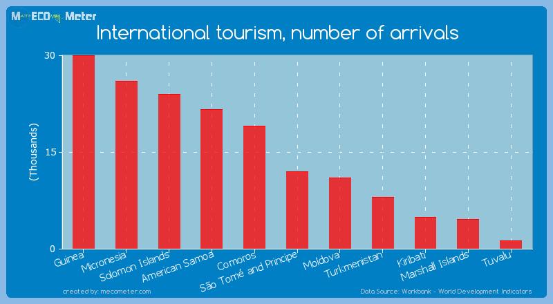 International tourism, number of arrivals of Moldova