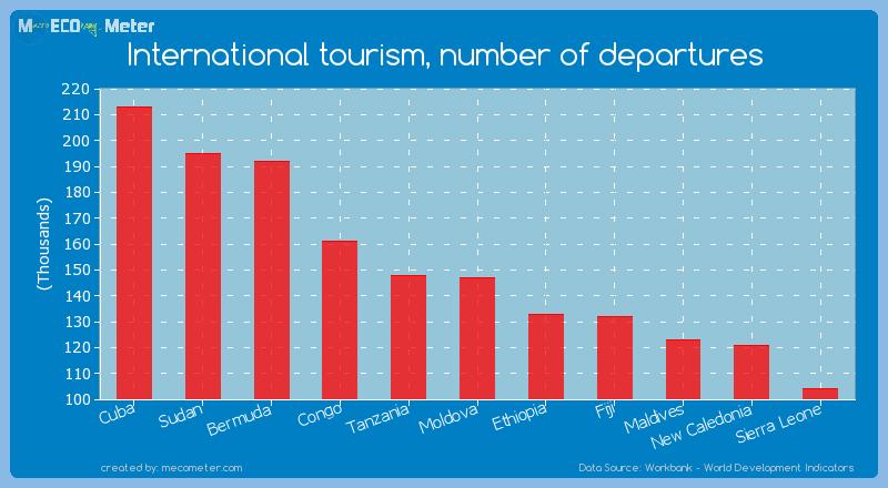 International tourism, number of departures of Moldova