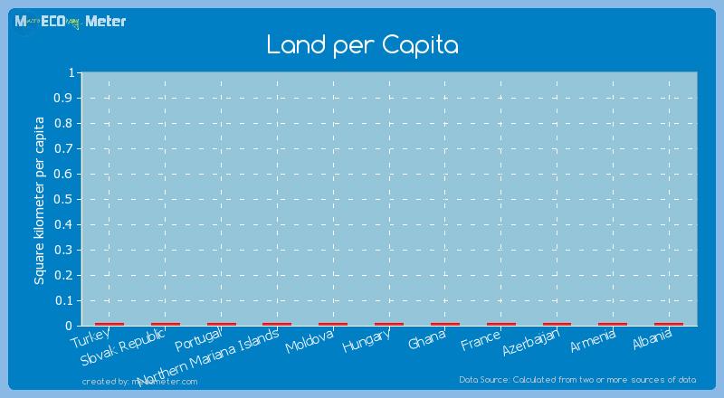 Land per Capita of Moldova