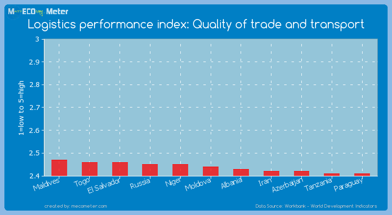 Logistics performance index: Quality of trade and transport of Moldova