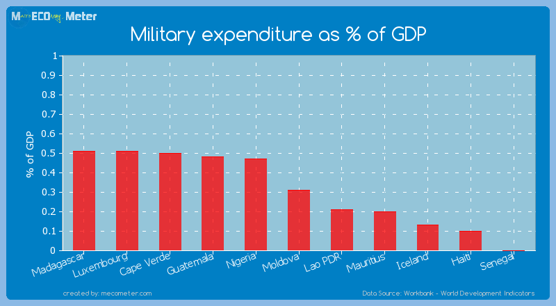 Military expenditure as % of GDP of Moldova