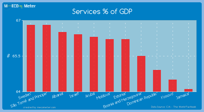 Services % of GDP of Moldova