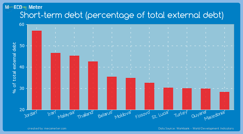 Short-term debt (percentage of total external debt) of Moldova