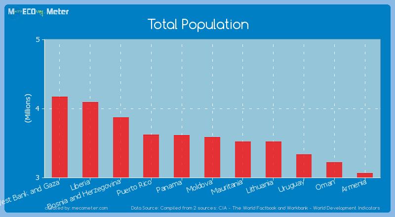 Total Population of Moldova