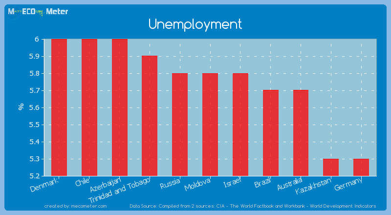 Unemployment of Moldova