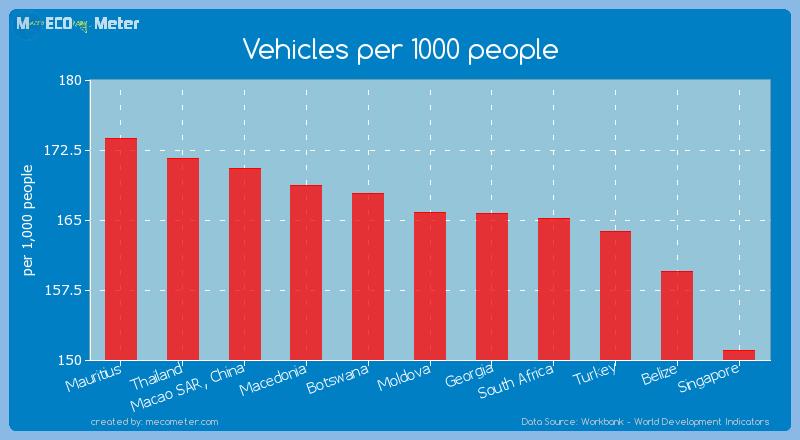 Vehicles per 1000 people of Moldova