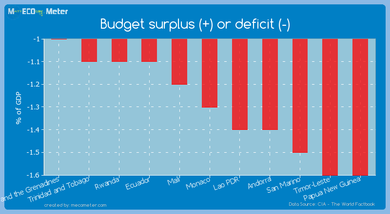 Budget surplus (+) or deficit (-) of Monaco