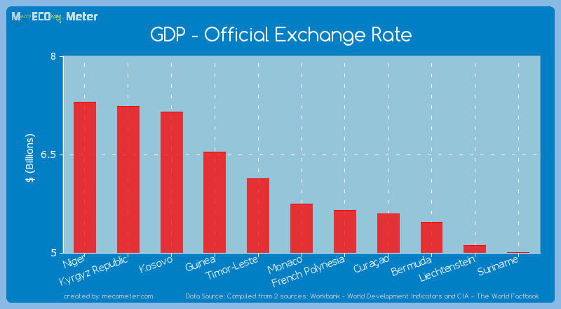 GDP - Official Exchange Rate of Monaco