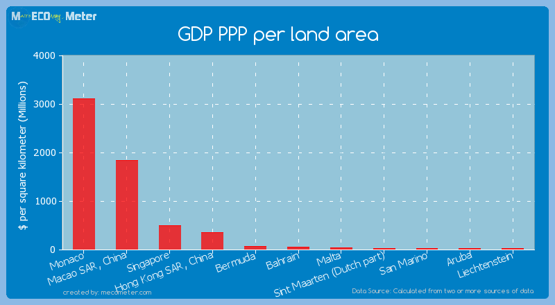 GDP PPP per land area of Monaco