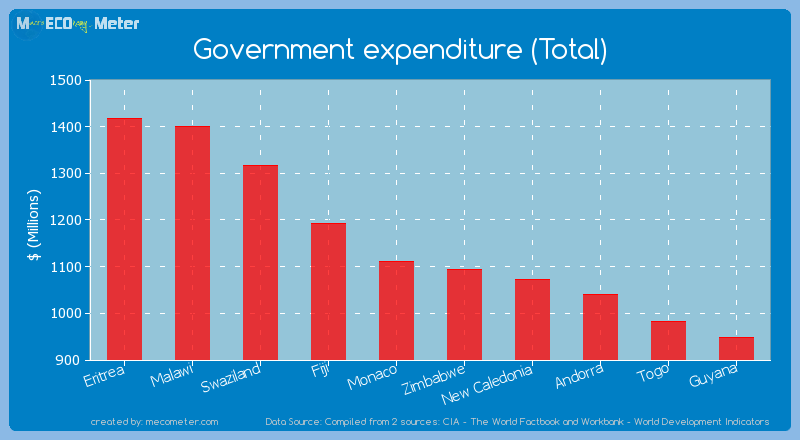Government expenditure (Total) of Monaco