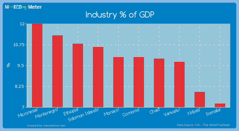 Industry % of GDP of Monaco