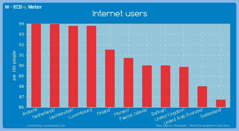 Internet users of Monaco