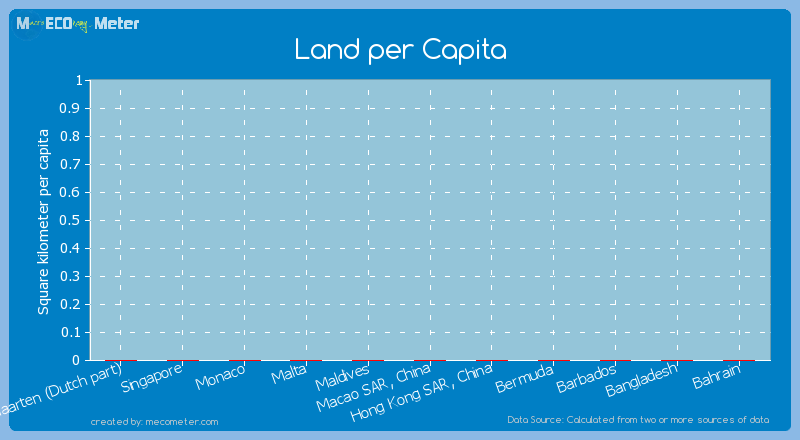 Land per Capita of Monaco