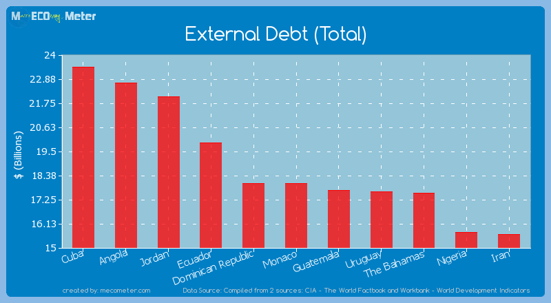 External Debt (Total) of Monaco