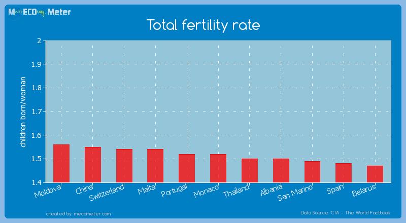 Total fertility rate of Monaco