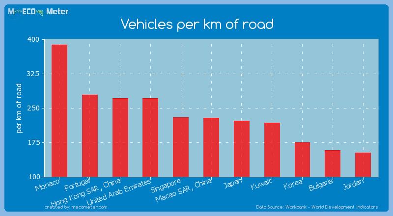 Vehicles per km of road of Monaco