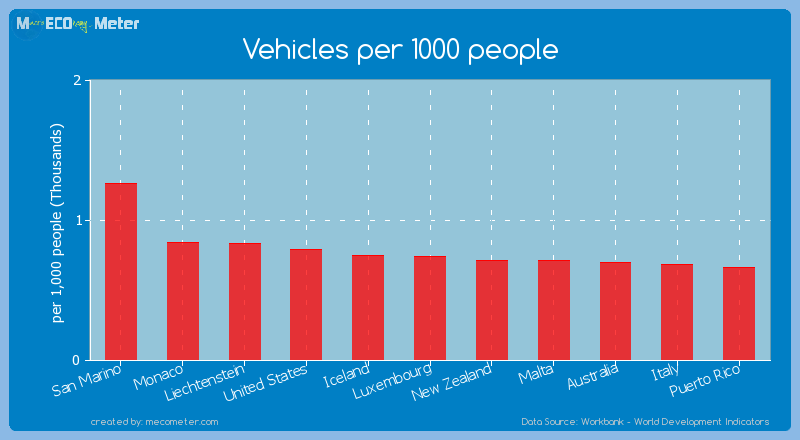 Vehicles per 1000 people of Monaco