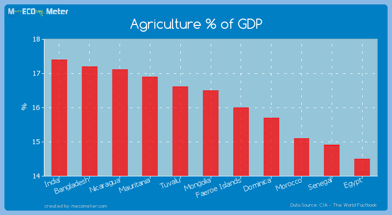 Agriculture % of GDP of Mongolia